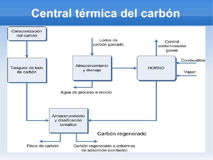 Central térmica del carbón