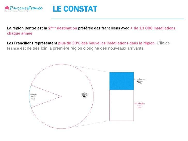 LE CONSTATLa région Centre est la 2ème destination préférée des franciliens avec + de 13 000 installationschaque annéeLes ...