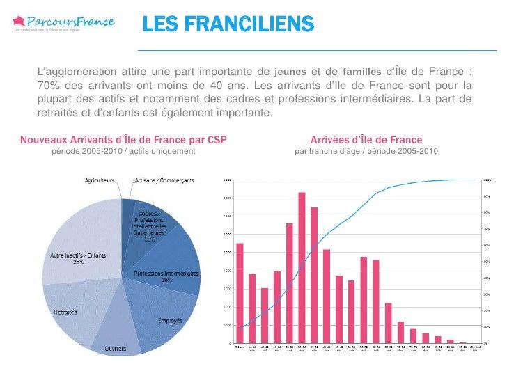 LES FRANCILIENS   L'agglomération attire une part importante de jeunes et de familles d'Île de France :   70% des arrivant...