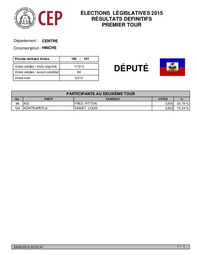 Votes valides / choix exprimé Votes nuls 2,012 Votes valides / aucun candidat 84 17,013 Procès-verbaux inclus 146 161/ CEN...