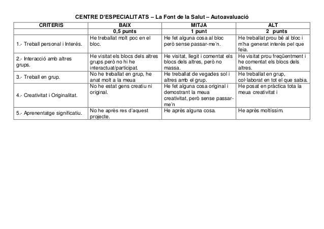CENTRE D'ESPECIALITATS – La Font de la Salut – Autoavaluació CRITERIS BAIX MITJÀ ALT 0,5 punts 1 punt 2 punts 1.- Treball ...