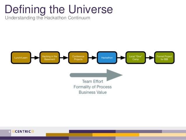 Defining the Universe Understanding the Hackathon Continuum 9
