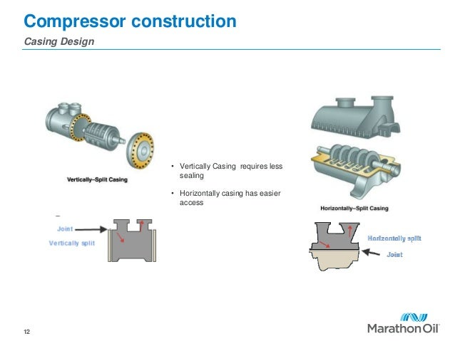 Compressor construction Casing Design 12 • Vertically Casing requires less sealing • Horizontally casing has easier access