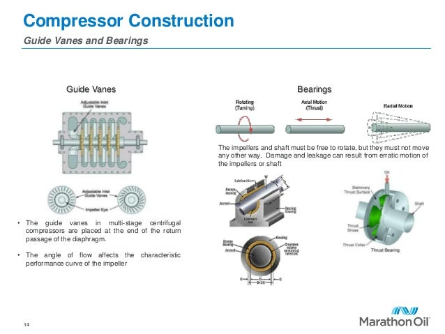 Compressor Construction Guide Vanes and Bearings 14 Guide Vanes Bearings The impellers and shaft must be free to rotate, b...
