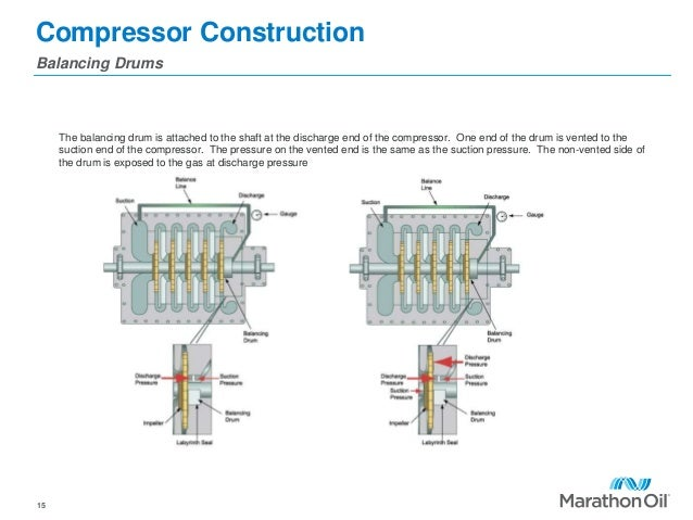 Compressor Construction Balancing Drums 15 The balancing drum is attached to the shaft at the discharge end of the compres...
