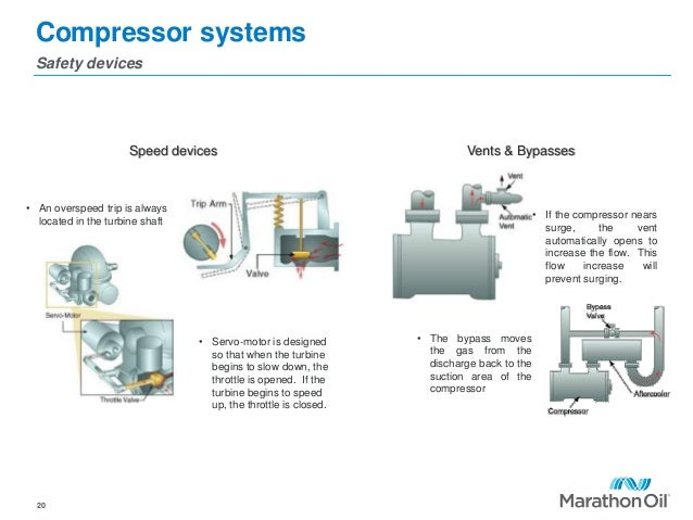 Compressor systems Safety devices 20 • Servo-motor is designed so that when the turbine begins to slow down, the throttle ...