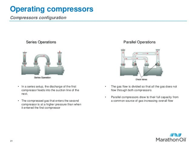 Operating compressors Compressors configuration 21 • In a series setup, the discharge of the first compressor feeds into t...