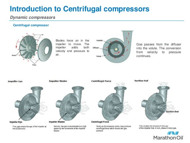 Image result for Centrifugal dynamic compressor