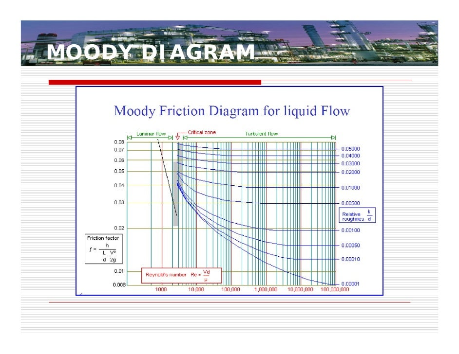 Modified moody diagram explore schematic wiring diagram centrifugalpumpsizingselectionandd lesignpractices 12758726575297 php rh slideshare net moody diagram excel moody diagram fanning friction ccuart Images