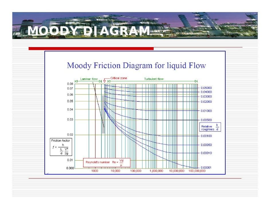 Centrifugalpumpsizingselectionandd lesignpractices 12758726575297 php use formula calculate friction factor 14 ccuart Choice Image