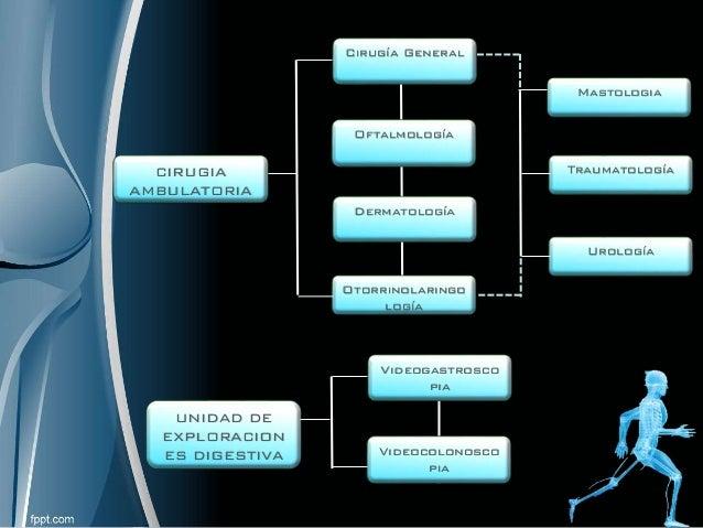 CIRUGIA AMBULATORIA Traumatología Urología Mastologia Otorrinolaringo logía Dermatología Oftalmología Cirugía General UNID...