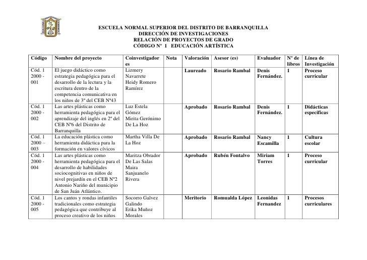 ESCUELA NORMAL SUPERIOR DEL DISTRITO DE BARRANQUILLA                                           DIRECCIÓN DE INVESTIGACIONE...