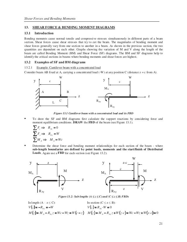 Force Diagram A Graph Showing The Variation Of Shear Force Along A