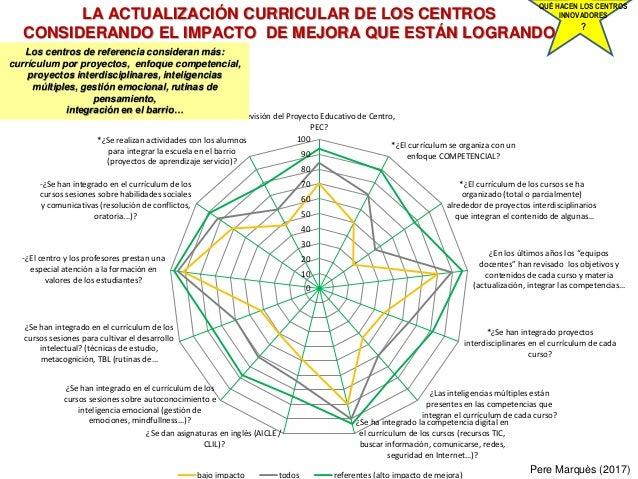 LA ACTUALIZACIÓN CURRICULAR DE LOS CENTROS CONSIDERANDO EL IMPACTO DE MEJORA QUE ESTÁN LOGRANDO Pere Marquès (2017) QUÉ HA...