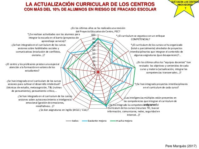 LA ACTUALIZACIÓN CURRICULAR DE LOS CENTROS CON MÁS DEL 10% DE ALUMNOS EN RIESGO DE FRACASO ESCOLAR Pere Marquès (2017) QUÉ...