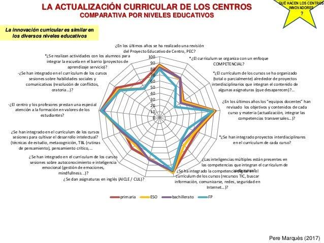 LA ACTUALIZACIÓN CURRICULAR DE LOS CENTROS COMPARATIVA POR NIVELES EDUCATIVOS Pere Marquès (2017) QUÉ HACEN LOS CENTROS IN...