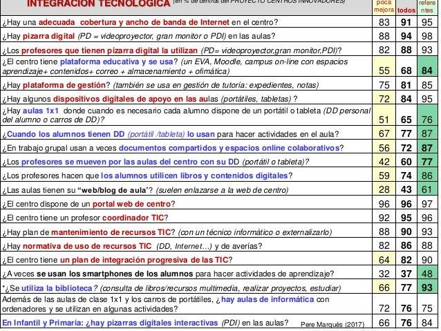 INTEGRACIÓN TECNOLÓGICA (en % de centros del PROYECTO CENTROS INNOVADORES) poca mejora todos refere ntes ¿Hay una adecuada...
