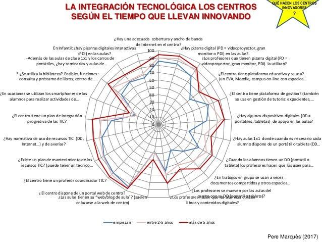 LA INTEGRACIÓN TECNOLÓGICA LOS CENTROS SEGÚN EL TIEMPO QUE LLEVAN INNOVANDO Pere Marquès (2017) QUÉ HACEN LOS CENTROS INNO...