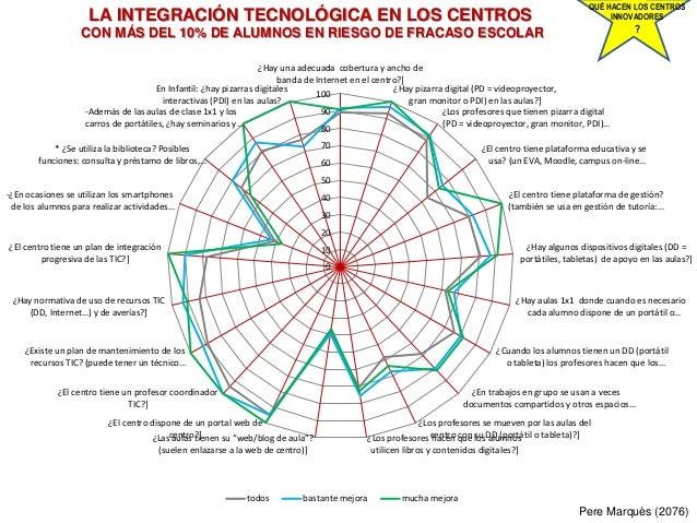 LA INTEGRACIÓN TECNOLÓGICA EN LOS CENTROS CON MÁS DEL 10% DE ALUMNOS EN RIESGO DE FRACASO ESCOLAR Pere Marquès (2076) QUÉ ...