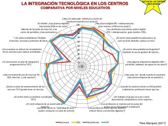 0 10 20 30 40 50 60 70 80 90 100 ¿Hay una adecuada cobertura y ancho de banda de Internet en el centro?] ¿Hay pizarra digi...