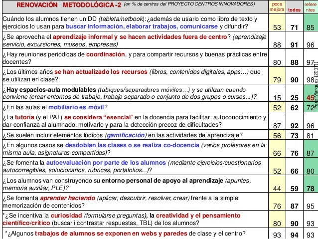 RENOVACIÓN METODOLÓGICA -2 (en % de centros del PROYECTO CENTROS INNOVADORES) poca mejora todos refere ntes Cuándo los alu...