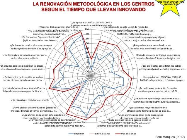 0 10 20 30 40 50 60 70 80 90 100 ¿Se aplica el CURRÍCULUM BIMODAL? Supone una evaluación diferenciada de… ¿El profesorado ...