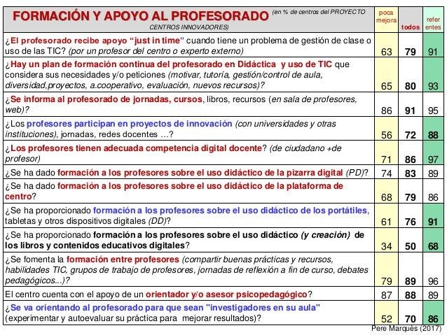 FORMACIÓN Y APOYO AL PROFESORADO (en % de centros del PROYECTO CENTROS INNOVADORES) poca mejora todos refer entes ¿El prof...