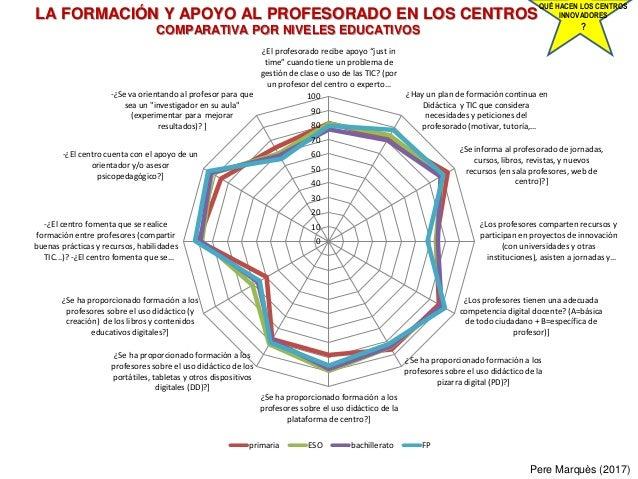 LA FORMACIÓN Y APOYO AL PROFESORADO EN LOS CENTROS COMPARATIVA POR NIVELES EDUCATIVOS Pere Marquès (2017) QUÉ HACEN LOS CE...