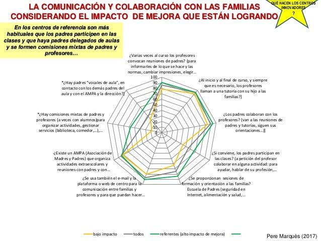 LA COMUNICACIÓN Y COLABORACIÓN CON LAS FAMILIAS CONSIDERANDO EL IMPACTO DE MEJORA QUE ESTÁN LOGRANDO Pere Marquès (2017) Q...