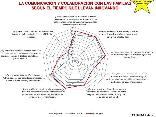 LA COMUNICACIÓN Y COLABORACIÓN CON LAS FAMILIAS SEGÚN EL TIEMPO QUE LLEVAN INNOVANDO Pere Marquès (2017) QUÉ HACEN LOS CEN...