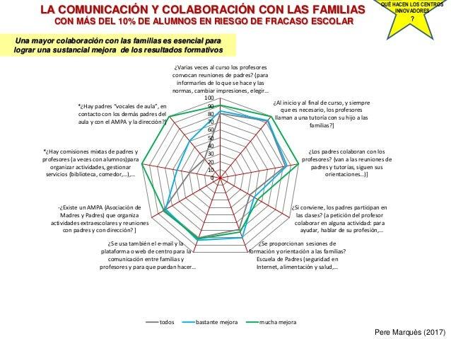 LA COMUNICACIÓN Y COLABORACIÓN CON LAS FAMILIAS CON MÁS DEL 10% DE ALUMNOS EN RIESGO DE FRACASO ESCOLAR Pere Marquès (2017...