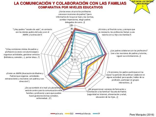 LA COMUNICACIÓN Y COLABORACIÓN CON LAS FAMILIAS COMPARATIVA POR NIVELES EDUCATIVOS Pere Marquès (2016) QUÉ HACEN LOS CENTR...