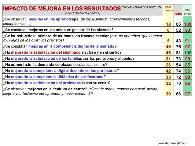 IMPACTO DE MEJORA EN LOS RESULTADOS(en % de centros del PROYECTO CENTROS INNOVADORES) poca mejora todos refer entes ¿Se ob...