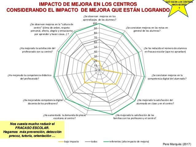 IMPACTO DE MEJORA EN LOS CENTROS CONSIDERANDO EL IMPACTO DE MEJORA QUE ESTÁN LOGRANDO Pere Marquès (2017) QUÉ HACEN LOS CE...