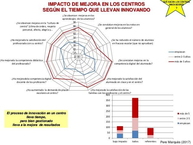 Pere Marquès (2017) IMPACTO DE MEJORA EN LOS CENTROS SEGÚN EL TIEMPO QUE LLEVAN INNOVANDO QUÉ HACEN LOS CENTROS INNOVADORE...