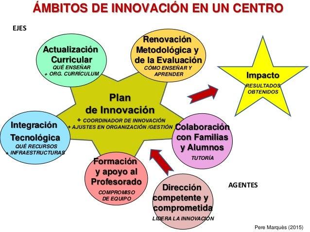 Pere Marquès (2015) ÁMBITOS DE INNOVACIÓN EN UN CENTRO Actualización Curricular QUÉ ENSEÑAR + ORG. CURRÍCULUM Colaboración...
