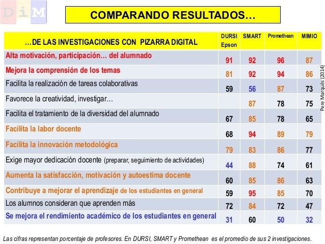 DURSI Epson SMART Promethean MIMIO Alta motivación, participación… del alumnado 91 92 96 87 Mejora la comprensión de los t...