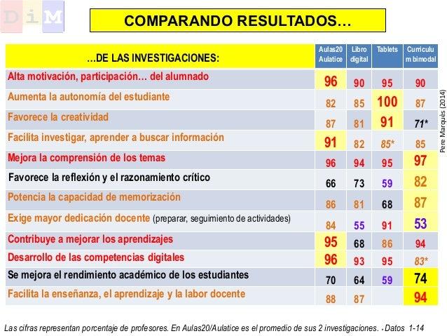 Aulas20 Aulatice Libro digital Tablets Curriculu m bimodal Alta motivación, participación… del alumnado 96 90 95 90 Aument...