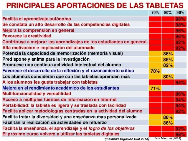 70% 80% 90% Facilita el aprendizaje autónomo 98% Se constata un alto desarrollo de las competencias digitales 98% Mejora l...