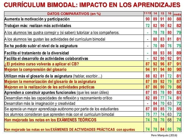 Pere Marquès (2016) DATOS COMPARATIVOS (en %) 11/13 14 15 16 media Aumenta la motivación y participación 90 89 91 80 88 Tr...