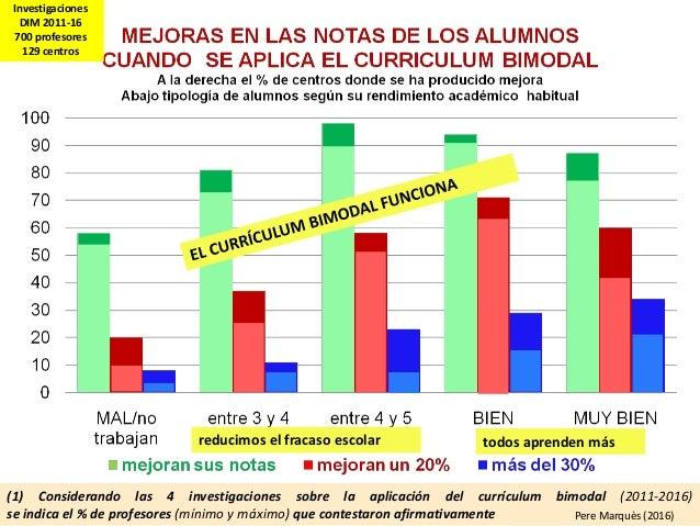 (1) Considerando las 4 investigaciones sobre la aplicación del currículum bimodal (2011-2016) se indica el % de profesores...