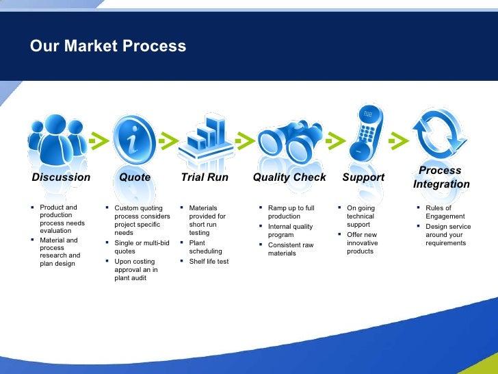 Our Market Process <ul><li>Product and production process needs evaluation </li></ul><ul><li>Material and process research...