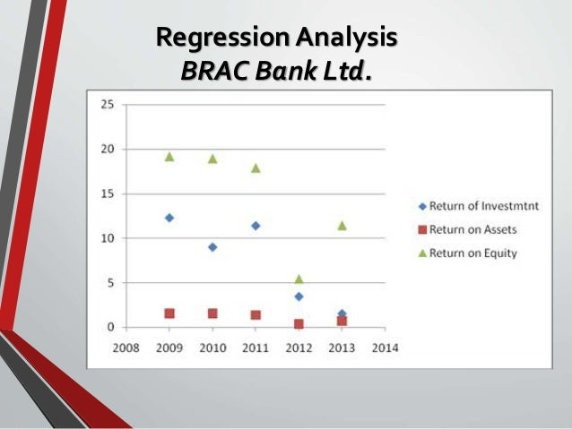 Performance of BRAC Bank in the SME banking sector