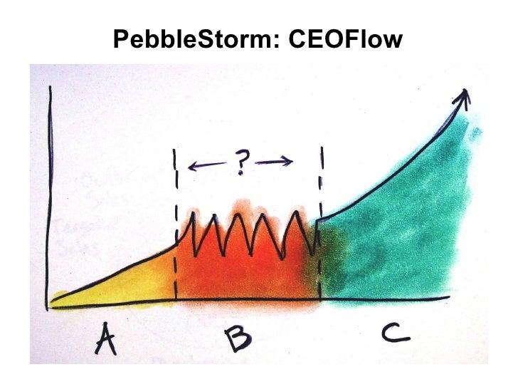 PebbleStorm: CEOFlow