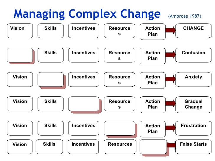 the enduring skills of a change The psychology of change management  can speed up cultural change and make it more enduring 1  to ensure that his bank had the right skills to change its.