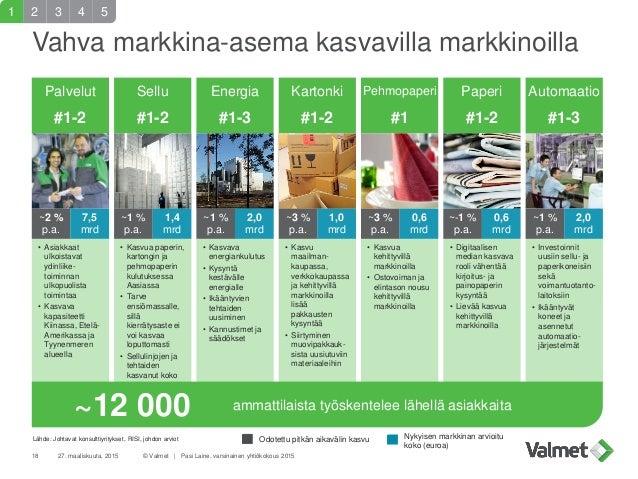 Palvelut #1-2 Vahva markkina-asema kasvavilla markkinoilla 27. maaliskuuta, 2015 © Valmet   Pasi Laine, varsinainen yhtiök...