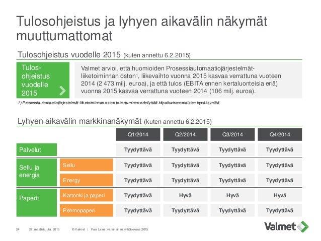 Tulosohjeistus ja lyhyen aikavälin näkymät muuttumattomat 24 27. maaliskuuta, 2015 © Valmet   Pasi Laine, varsinainen yhti...