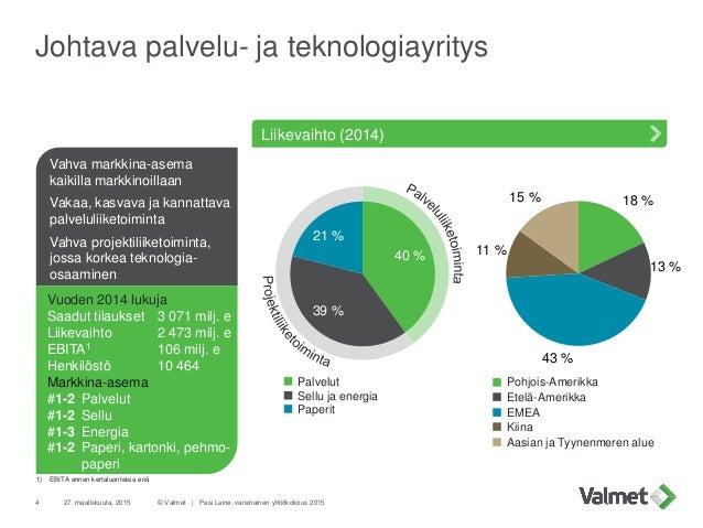 Johtava palvelu- ja teknologiayritys 27. maaliskuuta, 2015 © Valmet   Pasi Laine, varsinainen yhtiökokous 20154 40 % 39 % ...