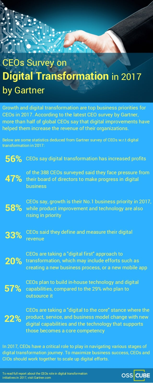CEOs Survey on Growth and digital transformation are top business priorities for CEOs in 2017. According to the latest CEO...