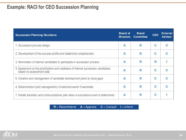 ... 15. Example: RACI For CEO Succession Planning ...